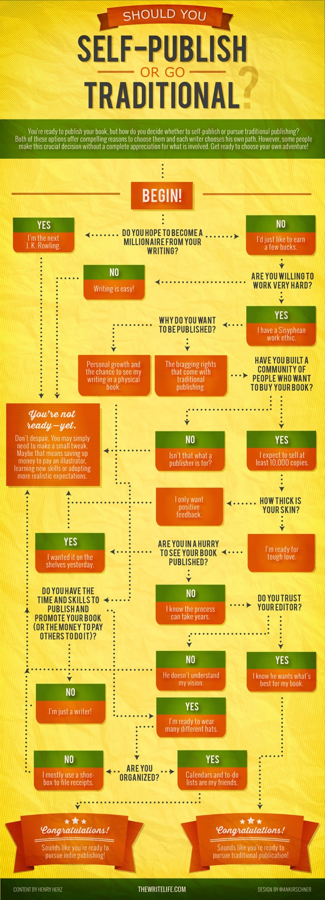 Infographically Explained: Should You Self-Publish or Go Traditional?